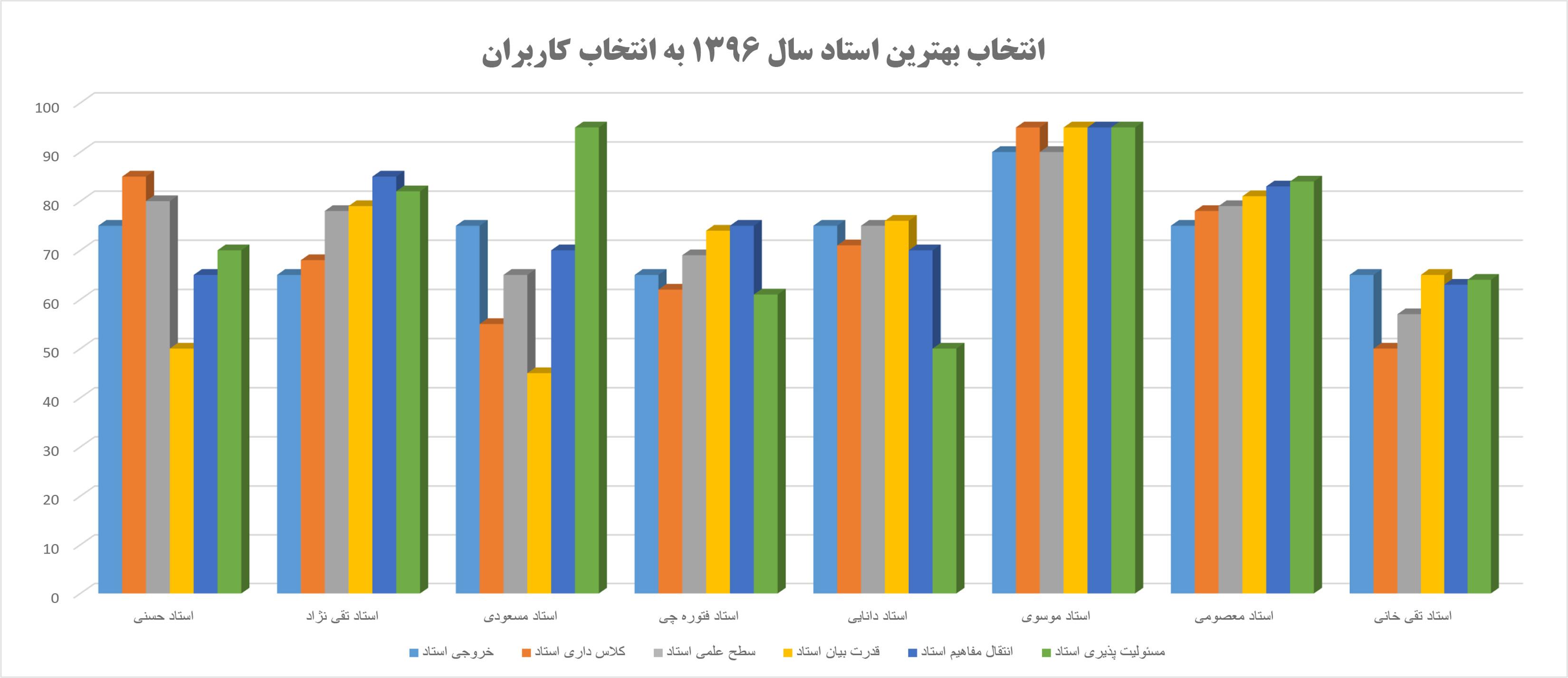 بهترین استاد کامپیوتر ایران