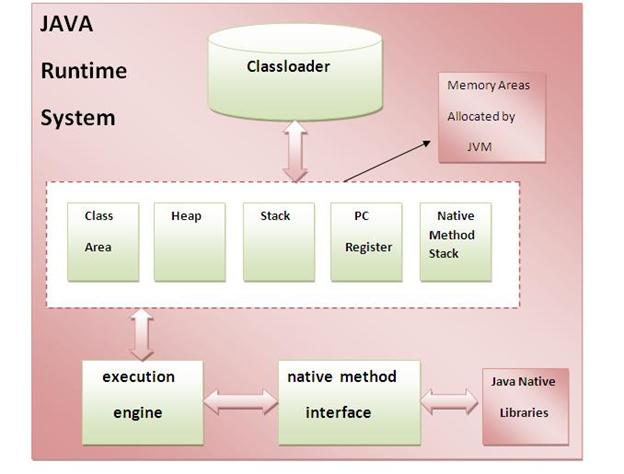 معماری داخلی JVM