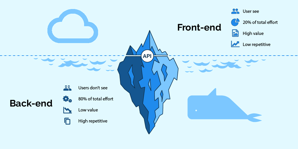 تفاوت front end و back end چیست